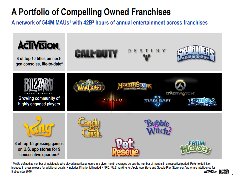 activision-details-how-well-destiny-call-of-duty-and-hearthstone-are-doing-14625222146